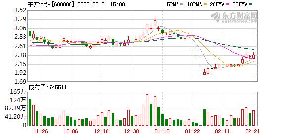 东方金钰:公司股票可能被实施退市风险警示