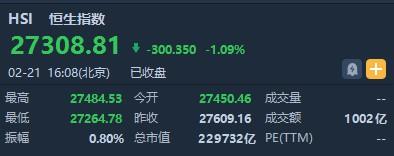 港股收盘(2.21)|恒指收跌1.09% 避险情绪升温 蓝筹普跌黄金股走强