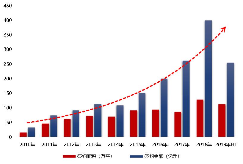 大悦城控股:双核双轮驱动 助推企业稳健高速发展