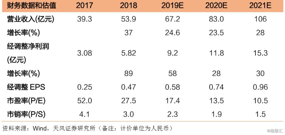 澳优(1717.HK):业绩超预期,20年展望戴维斯双击,维持买入评级,目标价18.72 港元