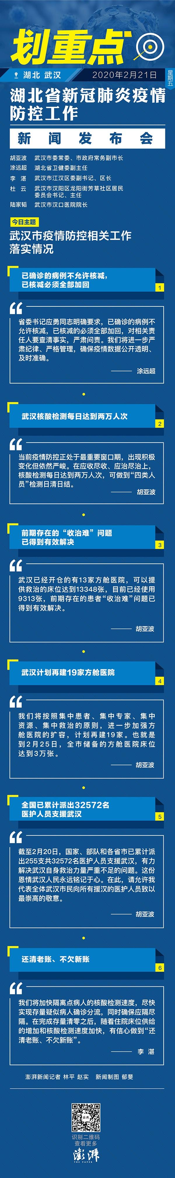 划重点|武汉市落实疫情防控相关工作的六大看点