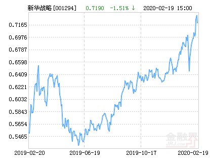 新华战略新兴产业混合基金最新净值涨幅达2.36%