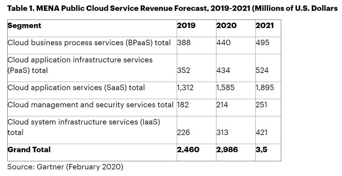 Gartner:预计2020年中东和北非公共云收入总额近3