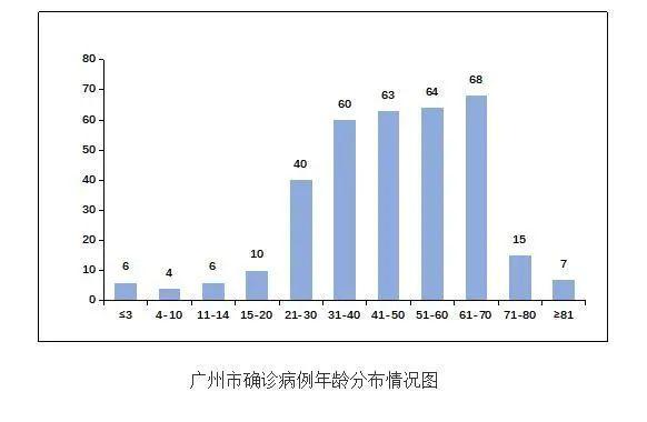 广州新增4病例,其中1例为空乘图片