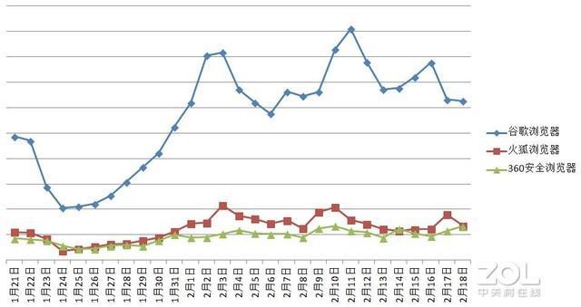 用流量数据分析企业什么时候在线复工