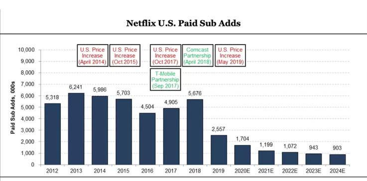 Netflix(NFLX.US)在美国市场增长急速放缓 瞄准国际市场抢占先机