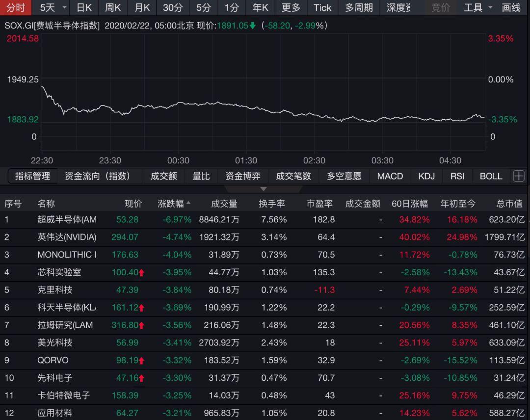 美股全线大跌!经济数据爆冷,科技股重挫,华尔街投行:众多风险被低估