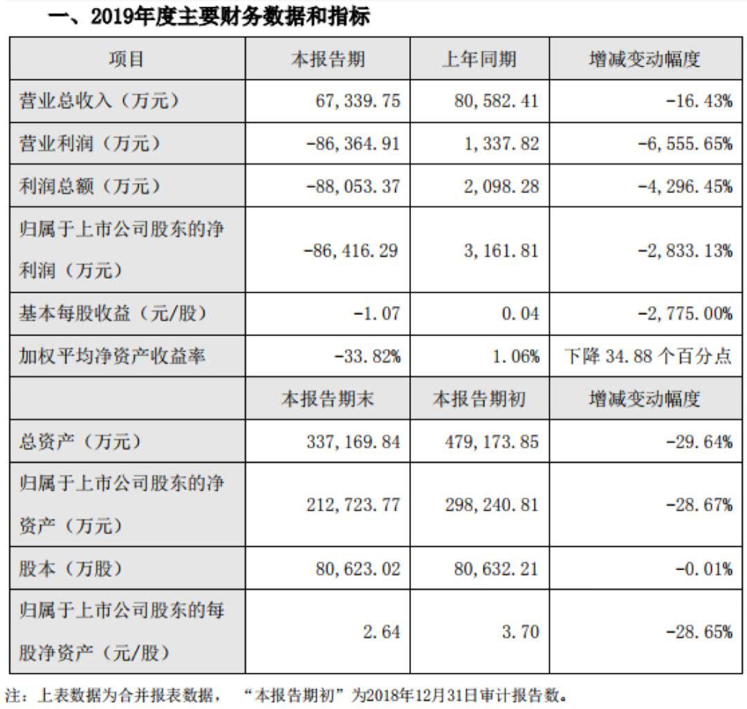 净利润下滑2833%,股价7天暴涨87%,新文化网红套路深