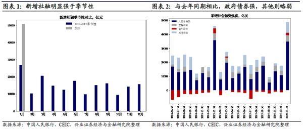 兴业证券王涵:社融超预期 货币政策有望继续维持宽松