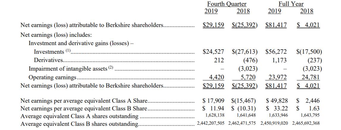 伯克希尔第四季度净利291亿美元,前十大持仓股曝光