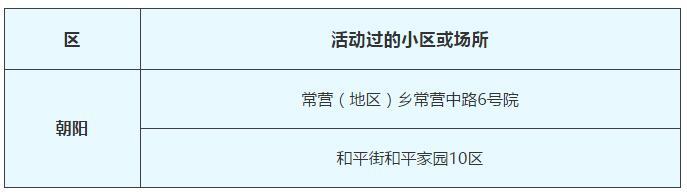 2月21日北京新冠肺炎新发病例活动过的小区或场所图片