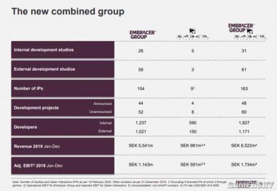 THQ母公司有163个IP和92个工作室 96款游戏开发中