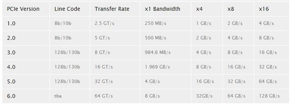 PCIe 6.0标准越来越近!带宽飙至256GB/s