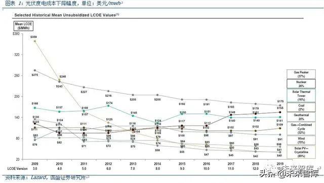 光伏行业深度报告:2020是N型元
