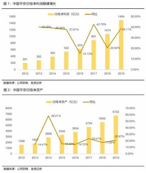 老虎证券:日赚4亿的中国平安如何再进一步?渠道改革或成关键