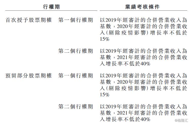 红星美凯龙(01528.HK)充分调动核心骨干员工的积极性和创造性 制定A股股票期权激励计划