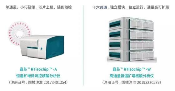 微流控芯片及配套恒温扩增核酸阐发仪。图片来源:清华大学