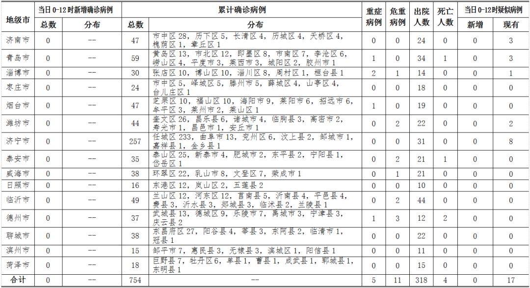 山东23日最新通报:0-12时无新增新冠肺炎确诊病例 累计确诊754例图片