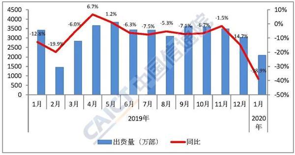 中国信通院:1月国内手机总出货量下降38.9% 国产品牌下滑42.9%