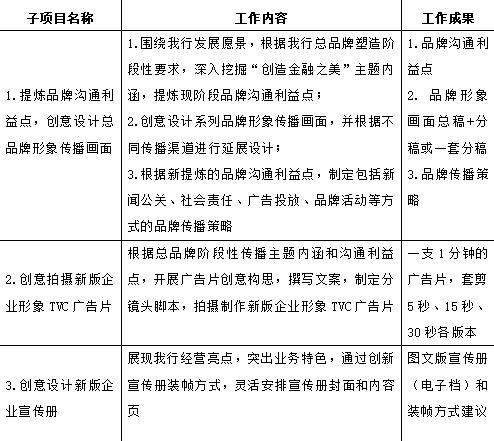 江苏银行2020年总品牌传播重点项