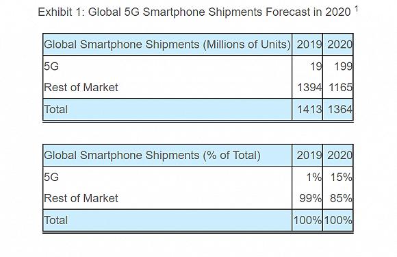 """手机市场遇""""黑天鹅""""!1月全球智能手机出货量因新冠疫情同比减少7%"""