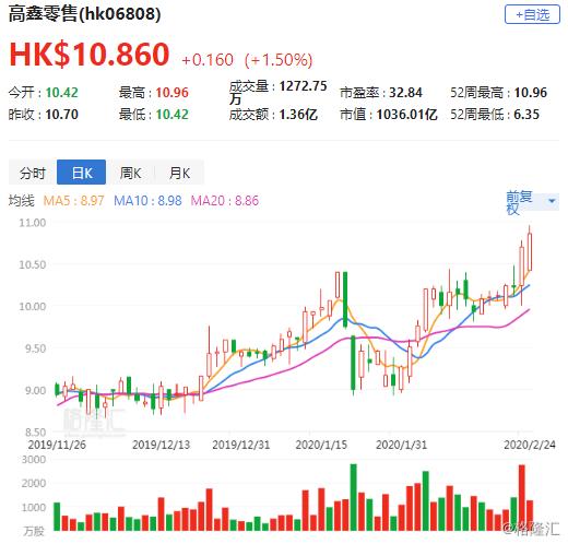 """富瑞:上调高鑫(6808.HK)目标价至12.2港元 维持""""买入""""评级"""