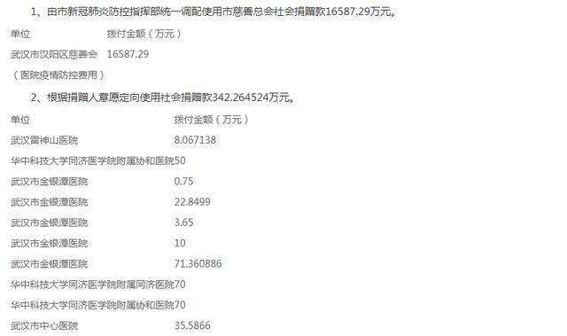 武汉市慈善总会关于新冠肺炎防控社会捐赠款使用的公告 第10号