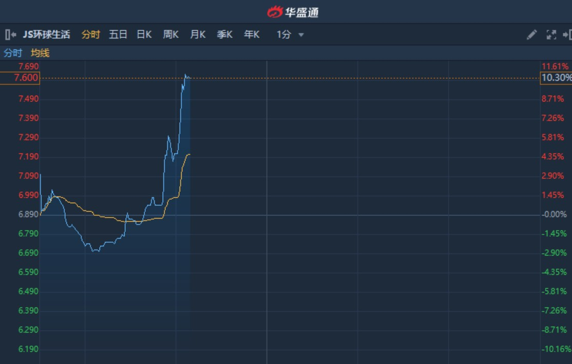 港股异动︱获纳入恒生综合指数 JS环球生活(01691)盘中急升10%创新高