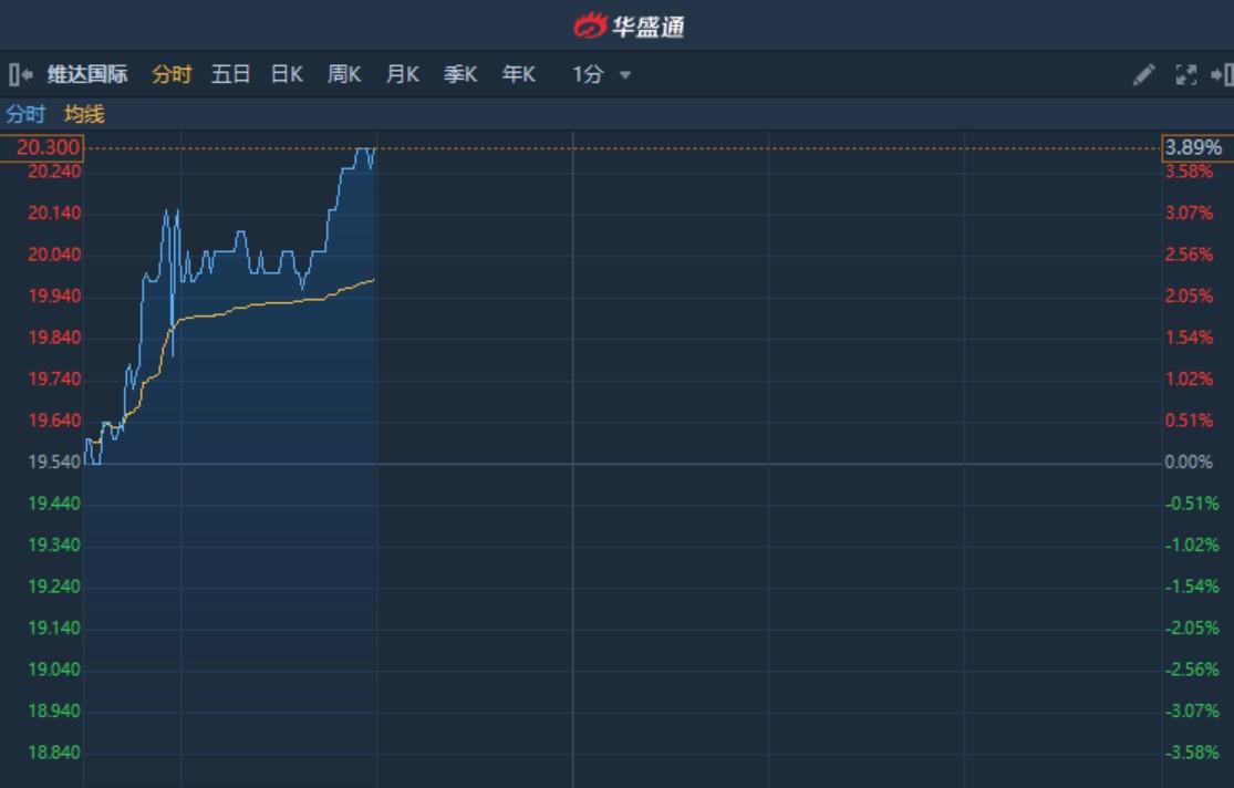 港股异动︱获纳入恒生综合指数 维达国际(03331)涨近4%突破多条均线