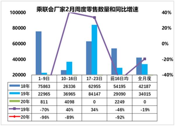 2月前两周国内乘用车零售销量4909辆 同比骤降92%