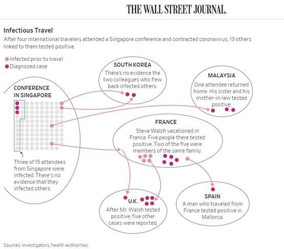 (截图为华尔街日报绘制的病毒传播路线图)