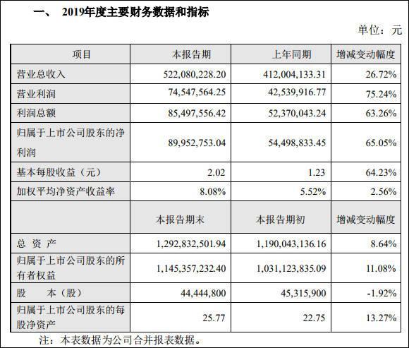 富瀚微去年净利同比增65%,股价低开、市值逼近百亿