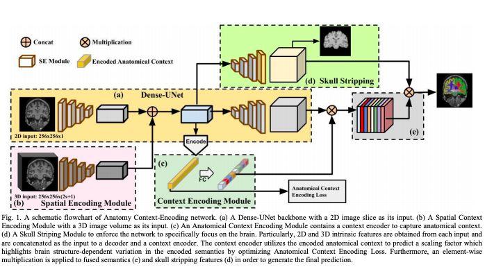 今日 Paper   ACEnet上下文编码网络;卷积网络生物系统;欺诈检测;DialogueGCN等