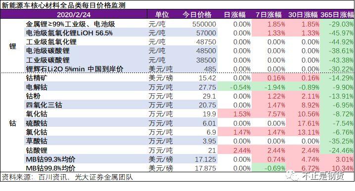 钴锂品种2月24日监测:钴酸锂涨2.44%,部分下游大厂高价备货钴盐