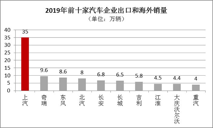 2019年自主车企出口销量排名出炉,这几家表现出色