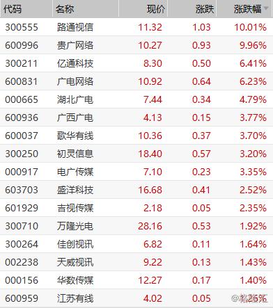 广电系概念股集体上涨 路通视信、贵广网络封涨停