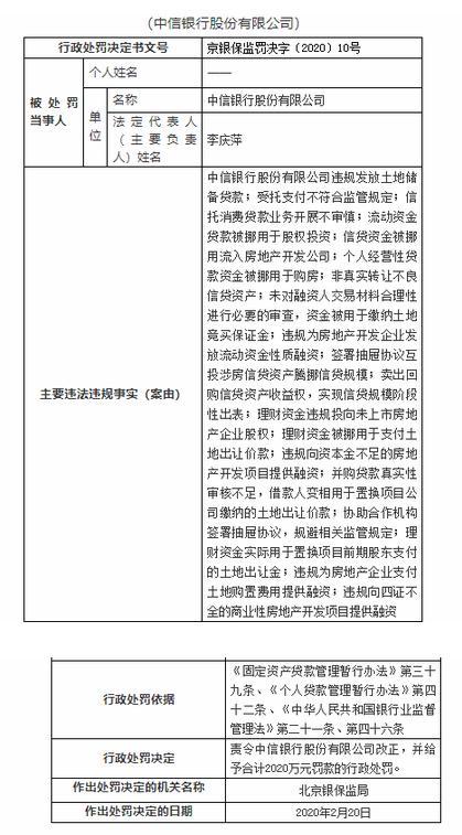 中信银行因违规发放土地储备贷款