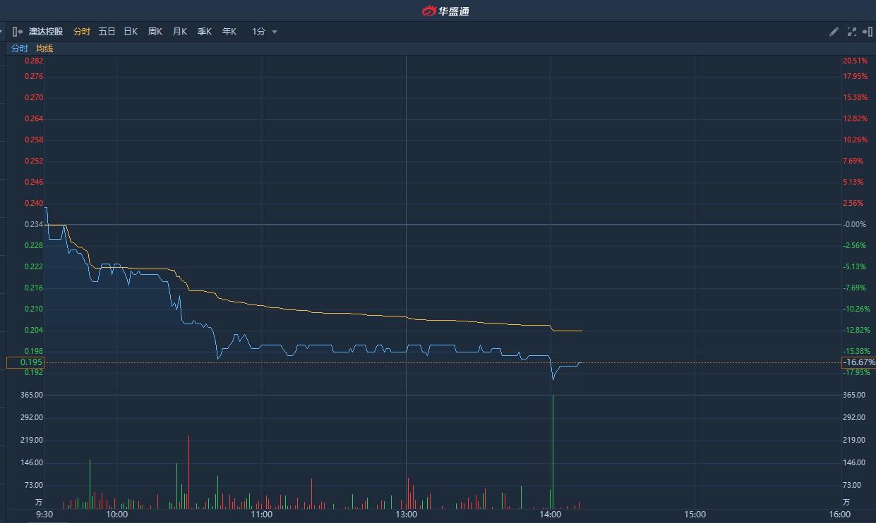 港股异动 | 次新股澳达控股(09929)午后跌逾18%创新低 较招股价低近两成半