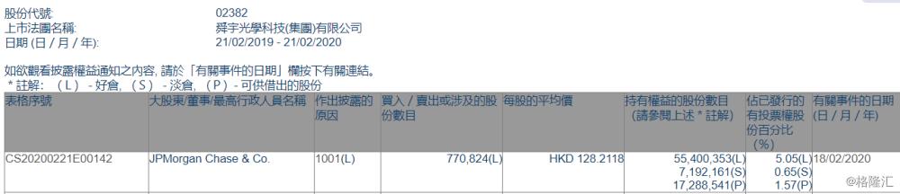 舜宇光学科技(02382.HK)获摩根大通增持77万股