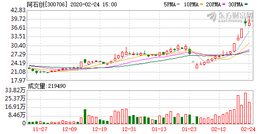 阿石创(300706)龙虎榜数据(02-24)