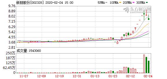 新朋股份(002328)龙虎榜数据(02-24)