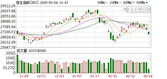 港股恒生指数下跌1.5% 中国石油H股大跌近4%