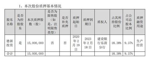 德新交运控股股东德新投资质押1500万股 用于生产经营