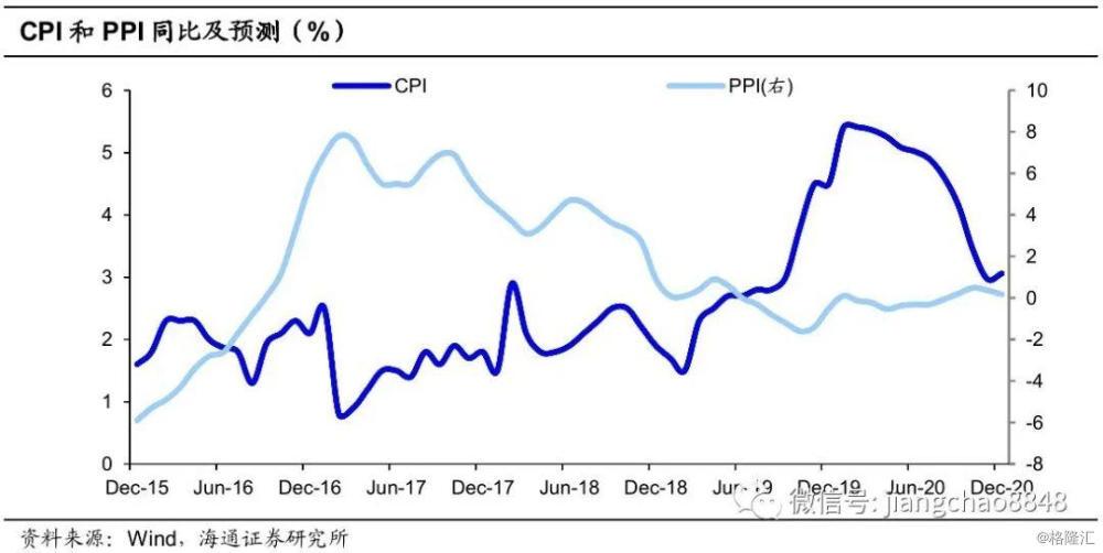 供需均有走弱,通胀分化延长——海通宏观月报