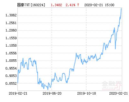 国泰深证TMT50指数分级净值上涨2.41% 请保持关注
