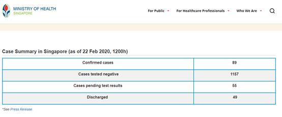(图为新加坡国内截至2月22日的确诊情况)