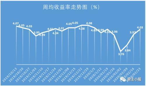 银行理财产品平均收益率连升三周至4.03% 农行再次夺人眼球