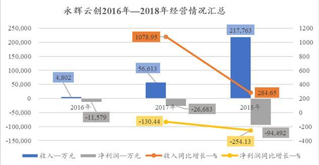 永辉超市:子公司三年亏损16亿 折价7成转让给张轩宁侵犯中小股东权益