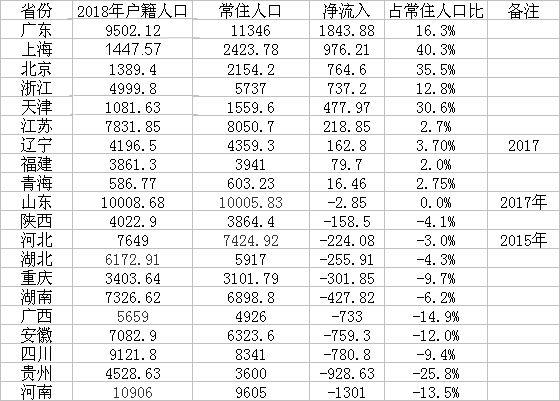 每6个人就有1个流动人口:河南贵州四川人口流失居前三图片