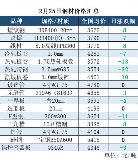 沙钢建材调价跌200-230(附25日全国钢材均价汇总)